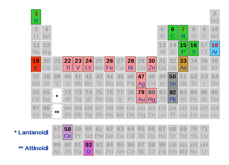 langit-800px-Il_sistema_periodico.svg